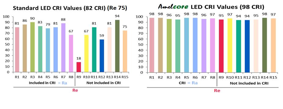 std vs vibrand LED high CRI